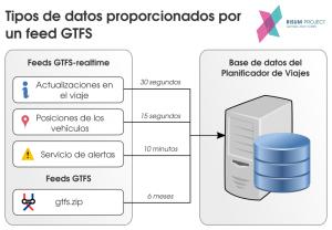 Tipos de datos proporcionados por un feed GTFS.
